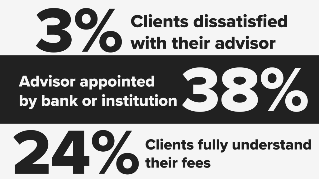 Image Reads: 3% Clients dissatisfied with their advisor. 38% Advisor appointed by bank or institution. 24% clients fully understand their fees.